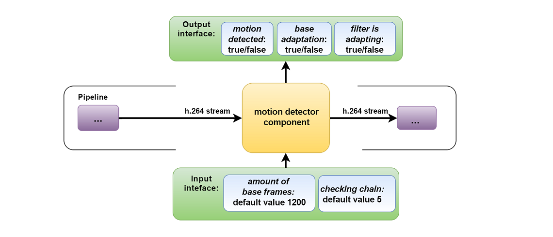 Hardware Portfolio | GStreamer motion detection